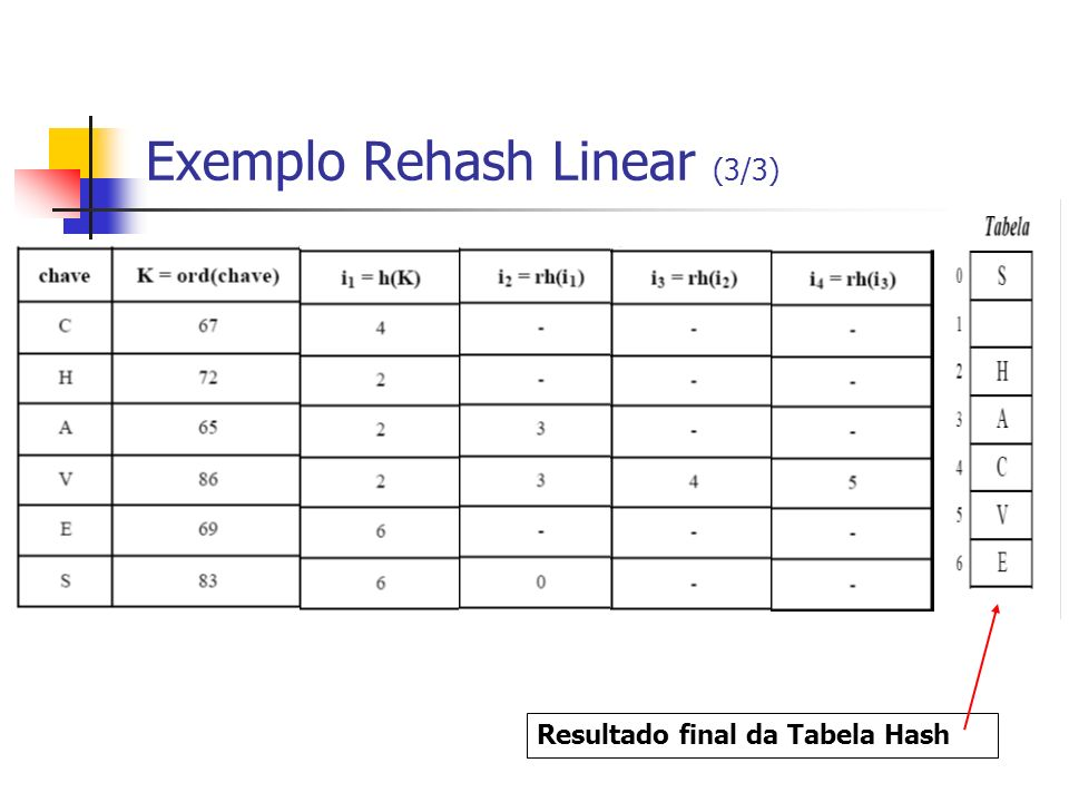 Exemplo Rehash Linear (3/3) Resultado final da Tabela Hash