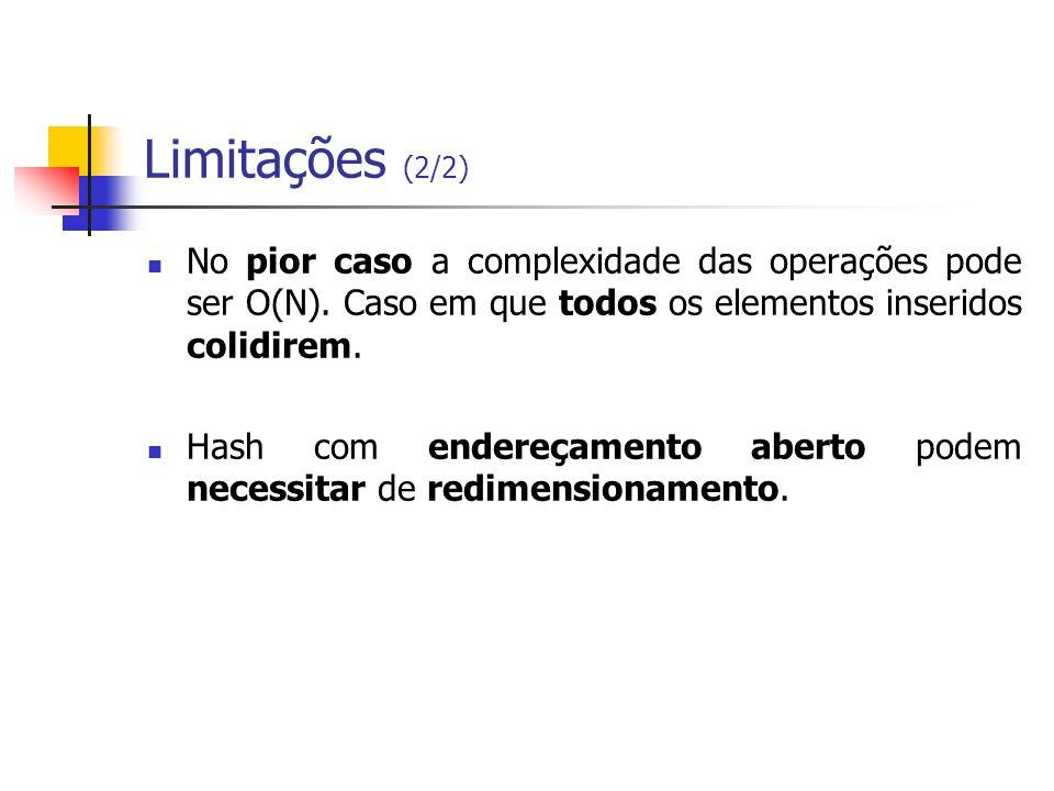 Limitações (2/2) No pior caso a complexidade das operações pode ser O(N). Caso em que todos os elementos inseridos colidirem. Hash com endereçamento a
