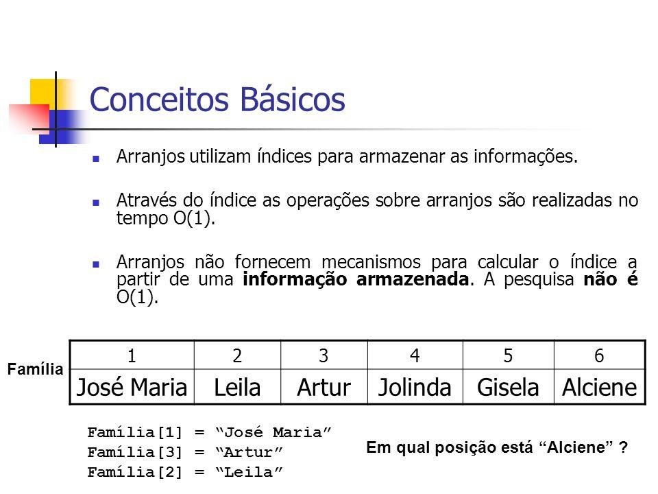 Conceitos Básicos Arranjos utilizam índices para armazenar as informações. Através do índice as operações sobre arranjos são realizadas no tempo O(1).