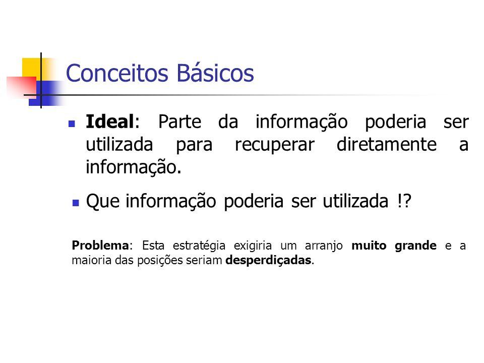 Conceitos Básicos Ideal: Parte da informação poderia ser utilizada para recuperar diretamente a informação. Que informação poderia ser utilizada !? Pr