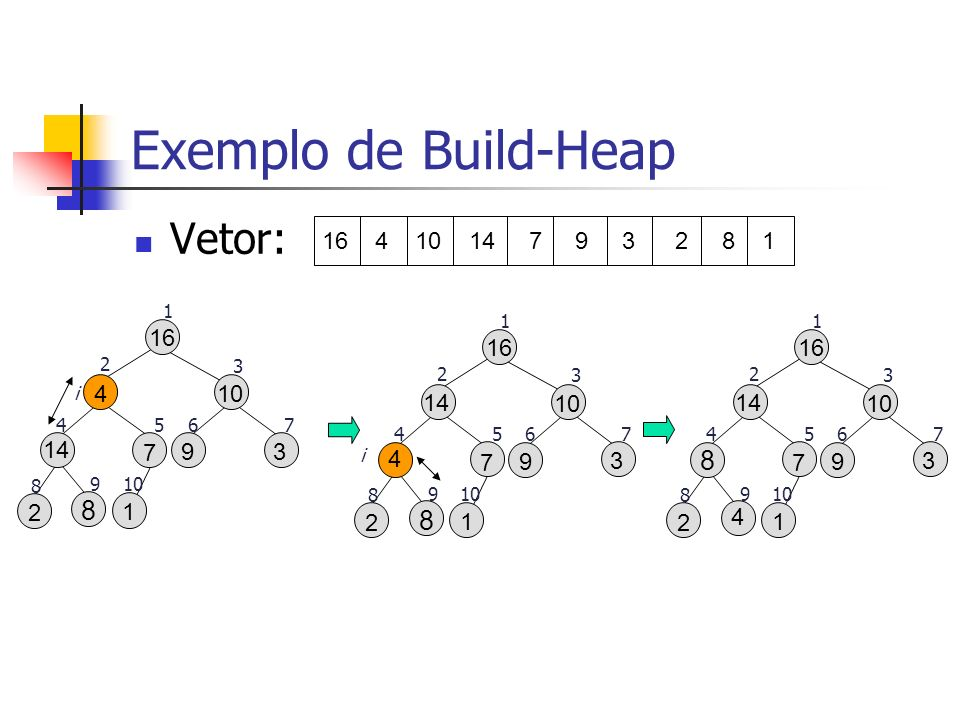 Exemplo de Build-Heap Vetor: 16 4 10 14 7 9 3 2 8 1 16 9 3 10 2 1 8 7 14 1 2 3 4567 8 910 4 i 16 9 3 10 2 1 8 7 14 1 2 3 4567 8 910 4 i 16 9 3 10 2 1