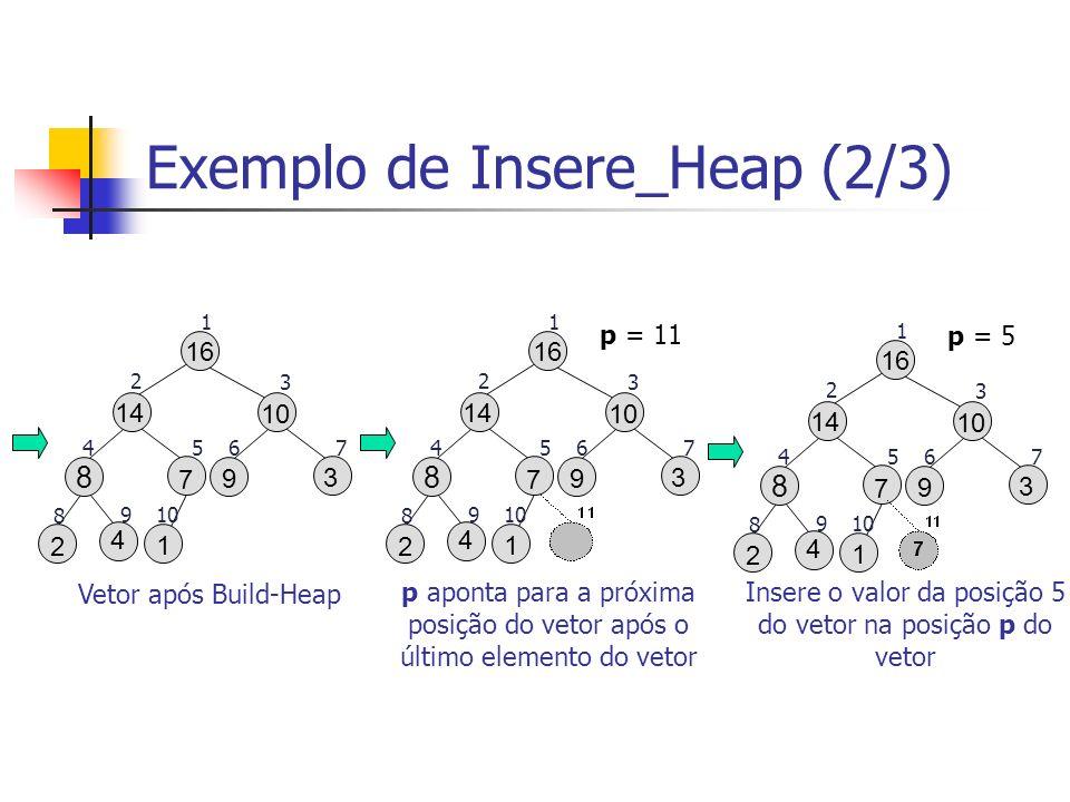 Exemplo de Insere_Heap (2/3) 16 9 3 10 2 1 8 7 14 1 2 3 4567 8 910 4 Vetor após Build-Heap p = 5 16 9 3 10 2 1 8 7 14 1 2 3 4567 8 910 4 Insere o valo