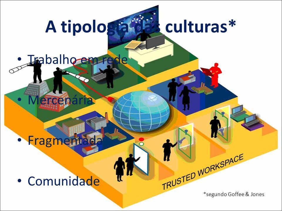 A tipologia das culturas* Trabalho em rede Mercenária Fragmentada Comunidade *segundo Goffee & Jones