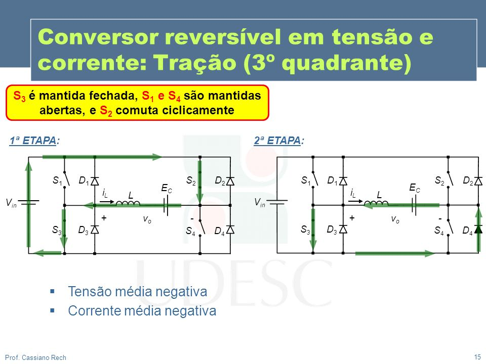 V in S1S1 L ECEC D1D1 S3S3 D3D3 S2S2 D2D2 S4S4 D4D4 iLiL + v o - V in S1S1 L ECEC D1D1 S3S3 D3D3 S2S2 D2D2 S4S4 D4D4 iLiL + v o - 15 Prof. Cassiano Re