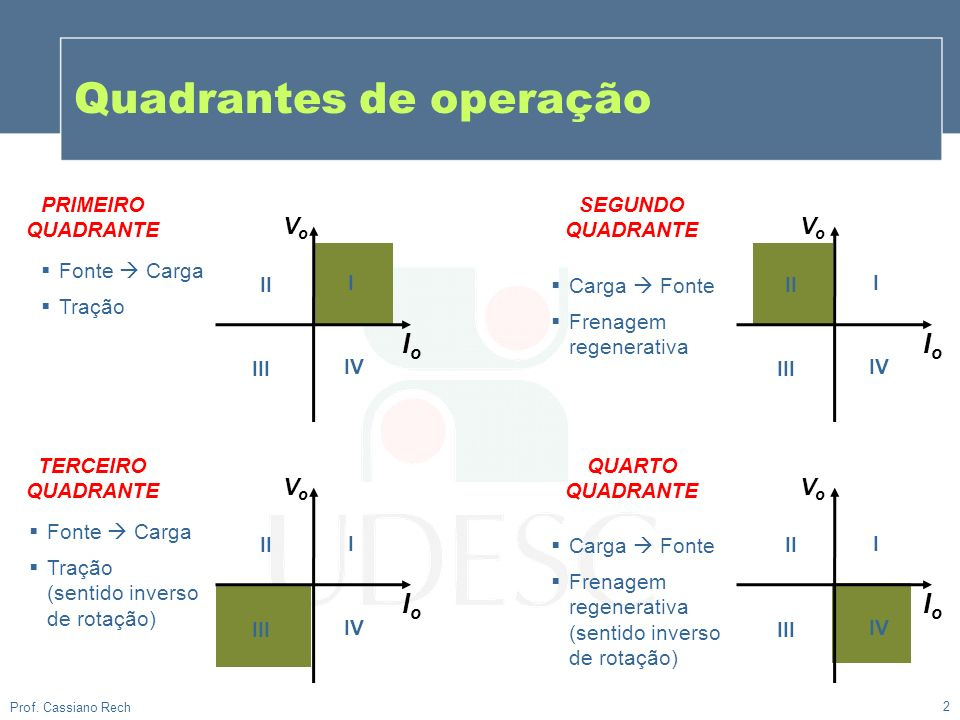 Quadrantes de operação 2 Prof. Cassiano Rech PRIMEIRO QUADRANTE VoVo IoIo VoVo IoIo SEGUNDO QUADRANTE I Carga Fonte Frenagem regenerativa II IV III I