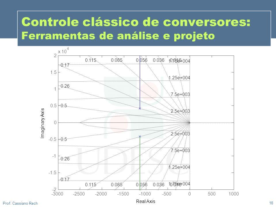 18 Prof. Cassiano Rech Controle clássico de conversores: Ferramentas de análise e projeto