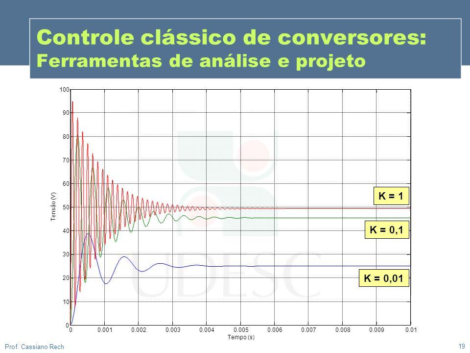19 Prof. Cassiano Rech Controle clássico de conversores: Ferramentas de análise e projeto