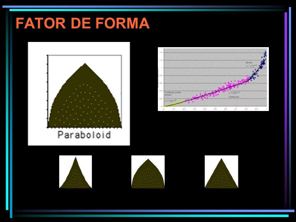 O Fator de Forma é definido pela relação do volume real dividido pelo volume do cilindro, com o diâmetro correspondente ao DAP.