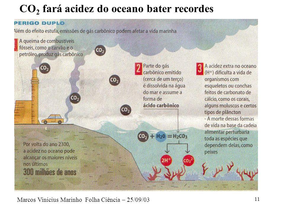 11 Marcos Vinicius Marinho Folha Ciência – 25/09/03 CO 2 fará acidez do oceano bater recordes
