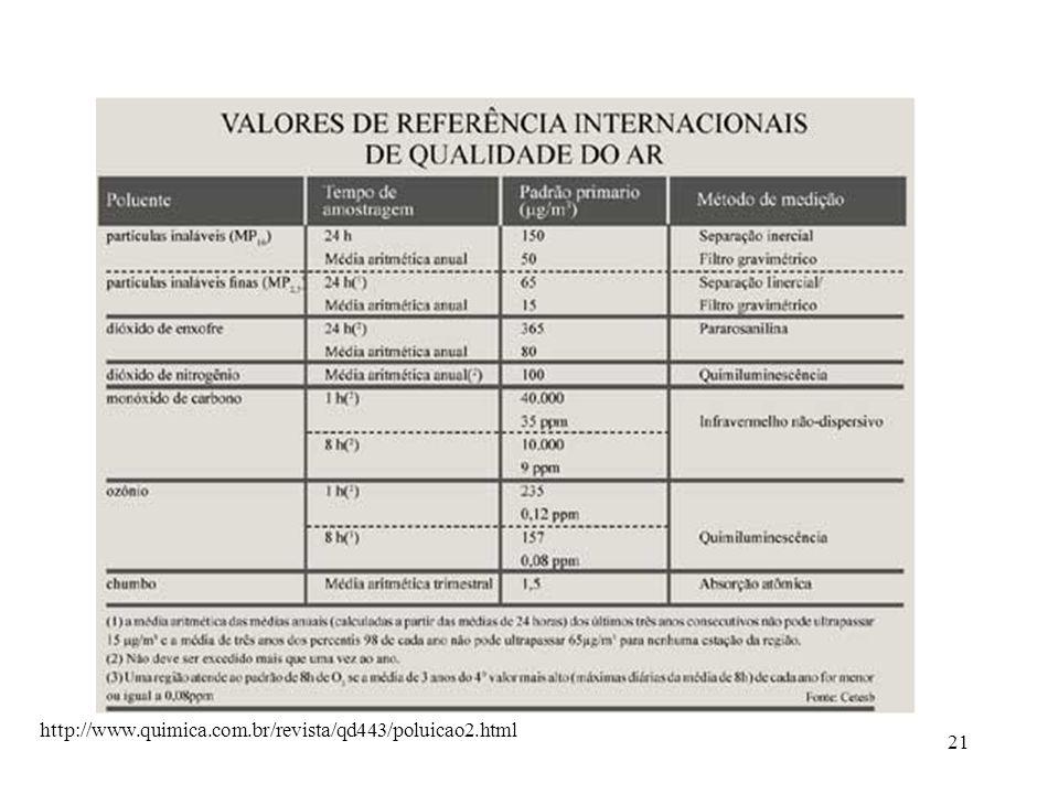 21 http://www.quimica.com.br/revista/qd443/poluicao2.html