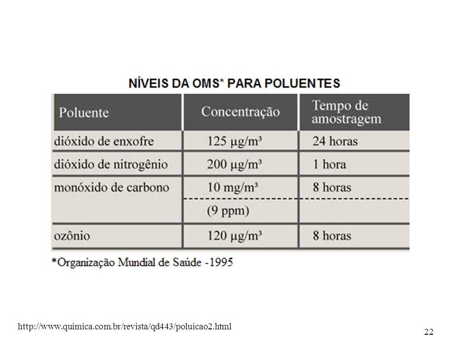 22 http://www.quimica.com.br/revista/qd443/poluicao2.html