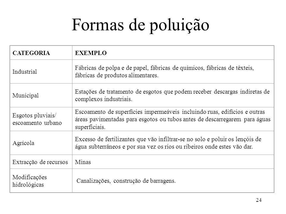 24 Formas de poluição CATEGORIAEXEMPLO Industrial Fábricas de polpa e de papel, fábricas de químicos, fábricas de têxteis, fábricas de produtos alimen