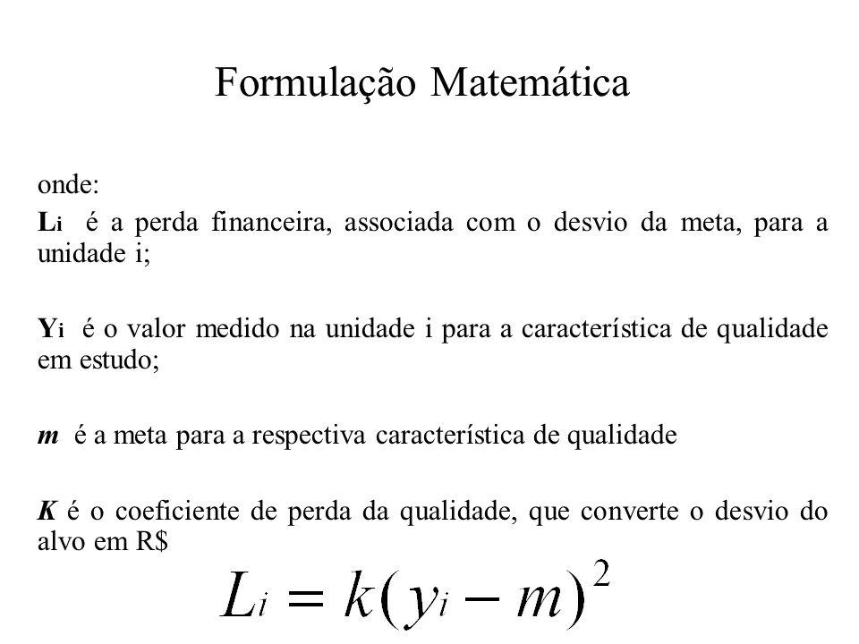 Determinação do Coeficiente de Perda Para determinar o valor de K, basta que se conheça a perda associada a um certo valor da característica da qualidade y.
