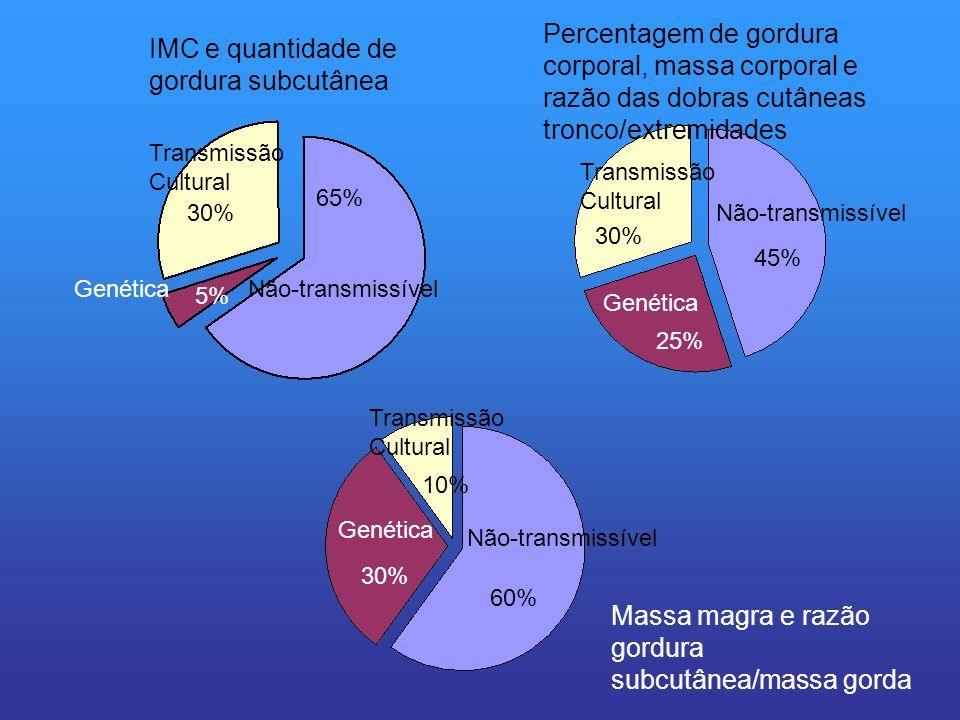 Não-transmissível 65% Genética 5% Transmissão Cultural 30% Genética 25% Transmissão Cultural 30% Não-transmissível 45% 60% 30% 10% Genética Transmissã