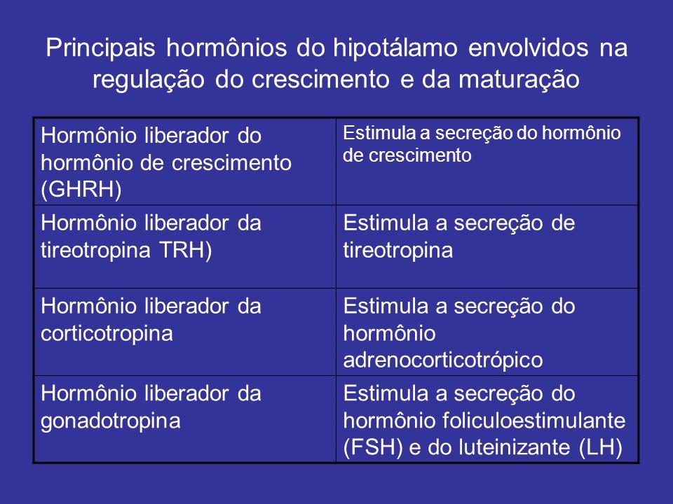 Principais hormônios do hipotálamo envolvidos na regulação do crescimento e da maturação Hormônio liberador do hormônio de crescimento (GHRH) Estimula