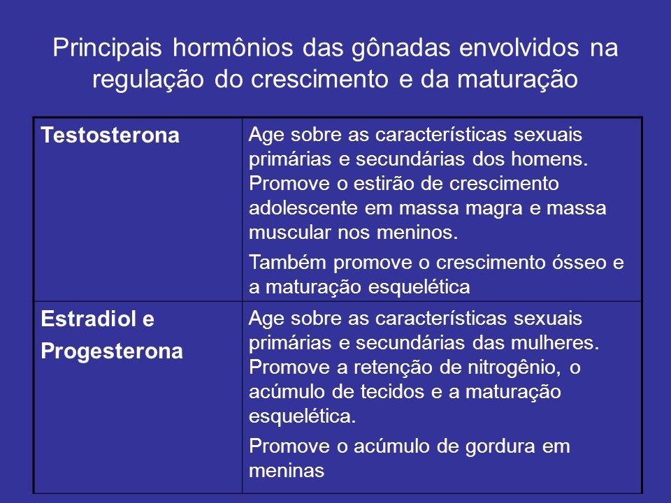 Principais hormônios das gônadas envolvidos na regulação do crescimento e da maturação Testosterona Age sobre as características sexuais primárias e s