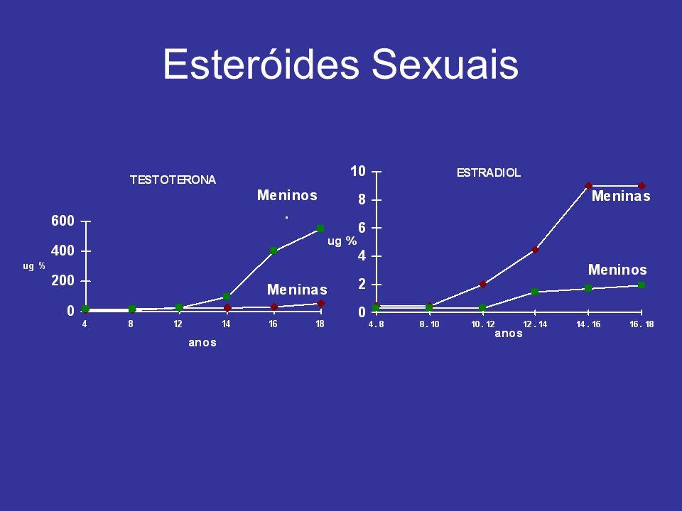Esteróides Sexuais