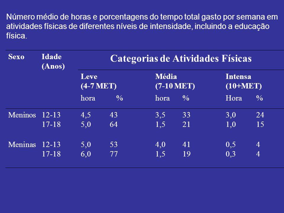 SexoIdade (Anos) Categorias de Atividades Físicas Leve (4-7 MET) Média (7-10 MET) Intensa (10+MET) hora% %Hora% Meninos12-13 17-18 4,5 5,0 43 64 3,5 1