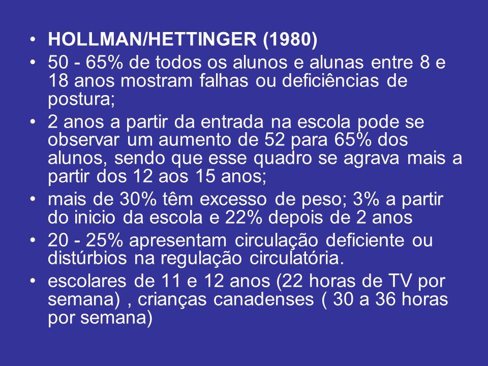 HOLLMAN/HETTINGER (1980) 50 - 65% de todos os alunos e alunas entre 8 e 18 anos mostram falhas ou deficiências de postura; 2 anos a partir da entrada