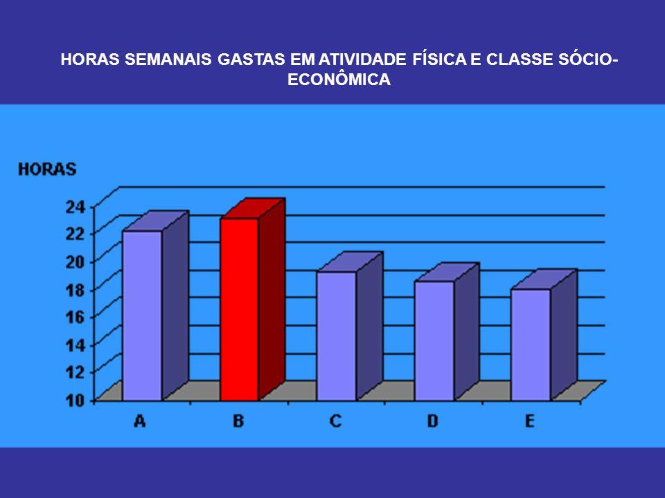 HORAS SEMANAIS GASTAS EM ATIVIDADE FÍSICA E CLASSE SÓCIO- ECONÔMICA