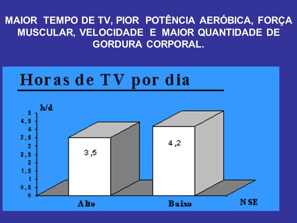 MAIOR TEMPO DE TV, PIOR POTÊNCIA AERÓBICA, FORÇA MUSCULAR, VELOCIDADE E MAIOR QUANTIDADE DE GORDURA CORPORAL.