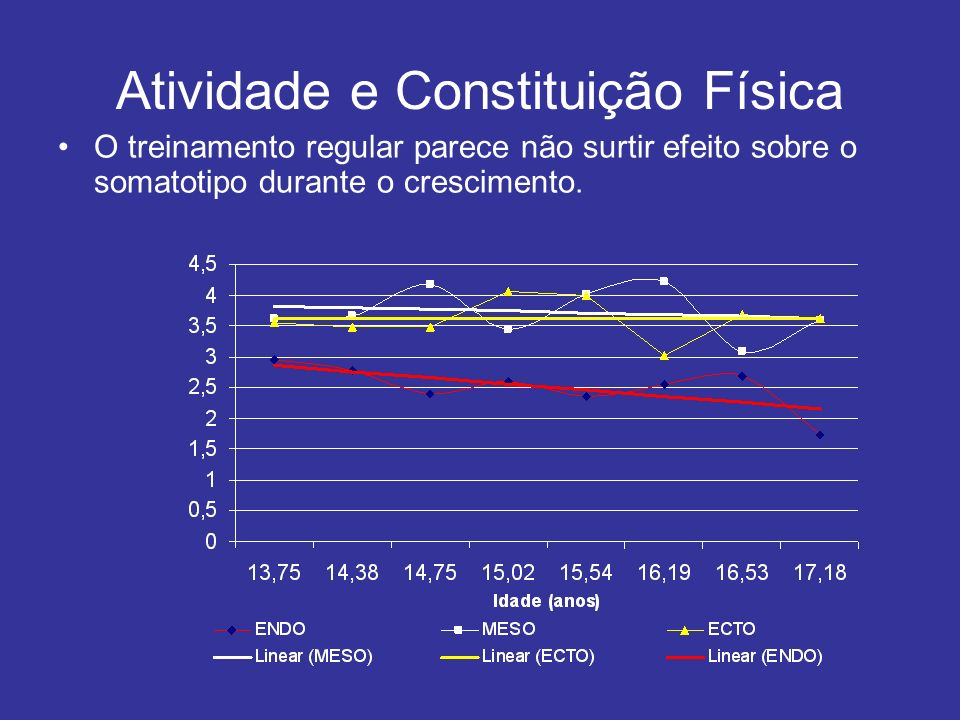 Atividade e Constituição Física O treinamento regular parece não surtir efeito sobre o somatotipo durante o crescimento.