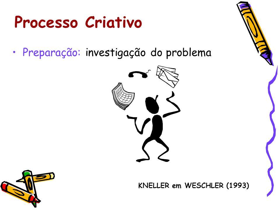 Processo Criativo Preparação: investigação do problema KNELLER em WESCHLER (1993)