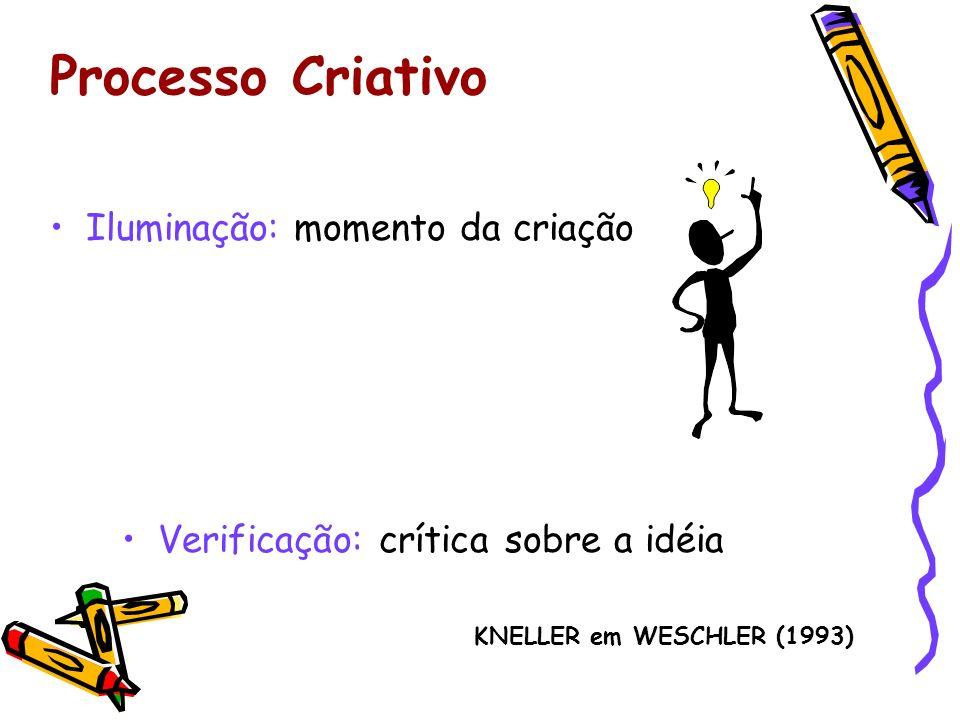 Processo Criativo Iluminação: momento da criação Verificação: crítica sobre a idéia KNELLER em WESCHLER (1993)