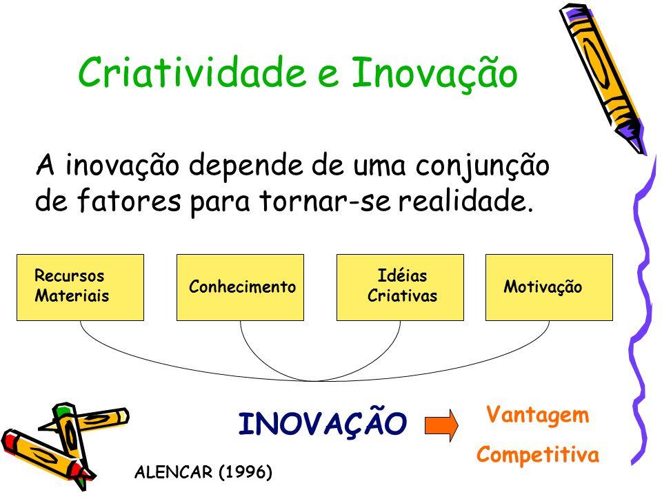 Criatividade e Inovação A inovação depende de uma conjunção de fatores para tornar-se realidade. INOVAÇÃO Recursos Materiais Conhecimento Idéias Criat