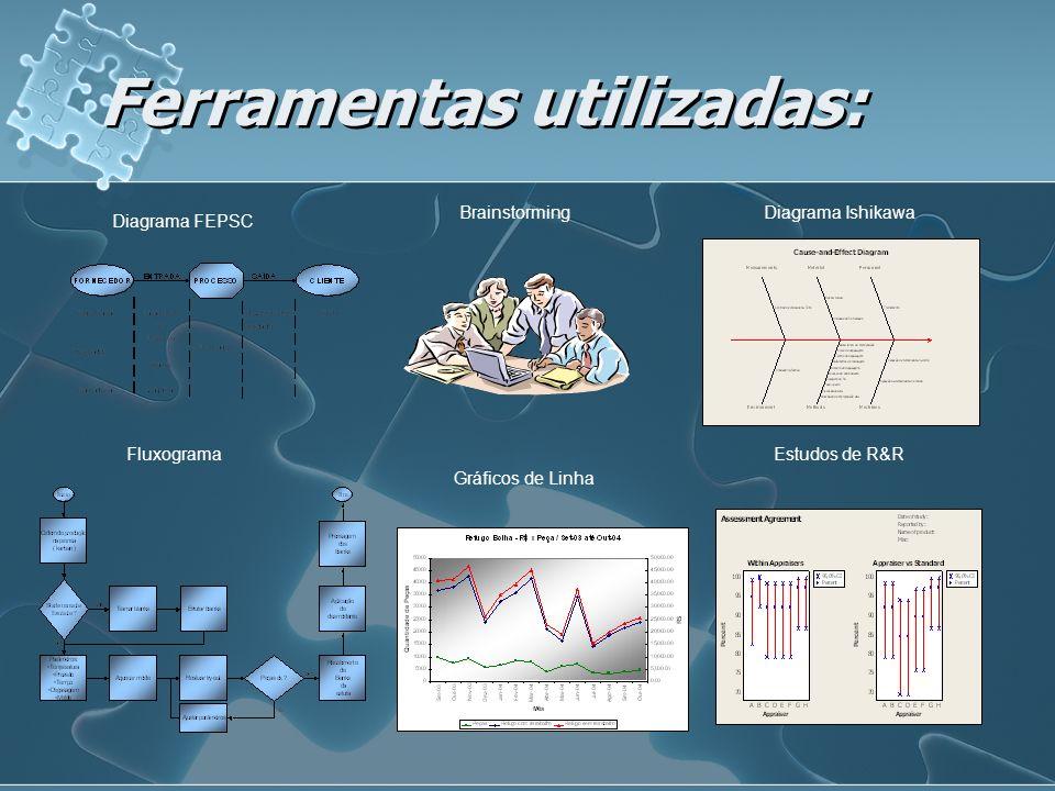 Ferramentas utilizadas: Diagrama FEPSC BrainstormingDiagrama Ishikawa Fluxograma Gráficos de Linha Estudos de R&R