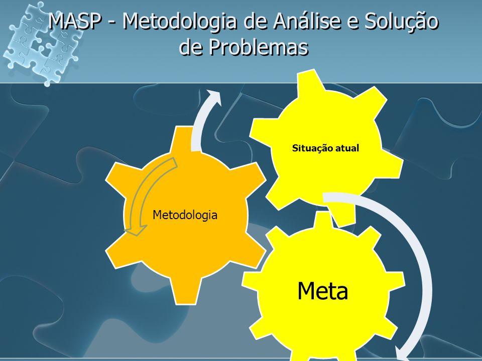 MASP - Metodologia de Análise e Solução de Problemas Meta Metodologia Situação atual