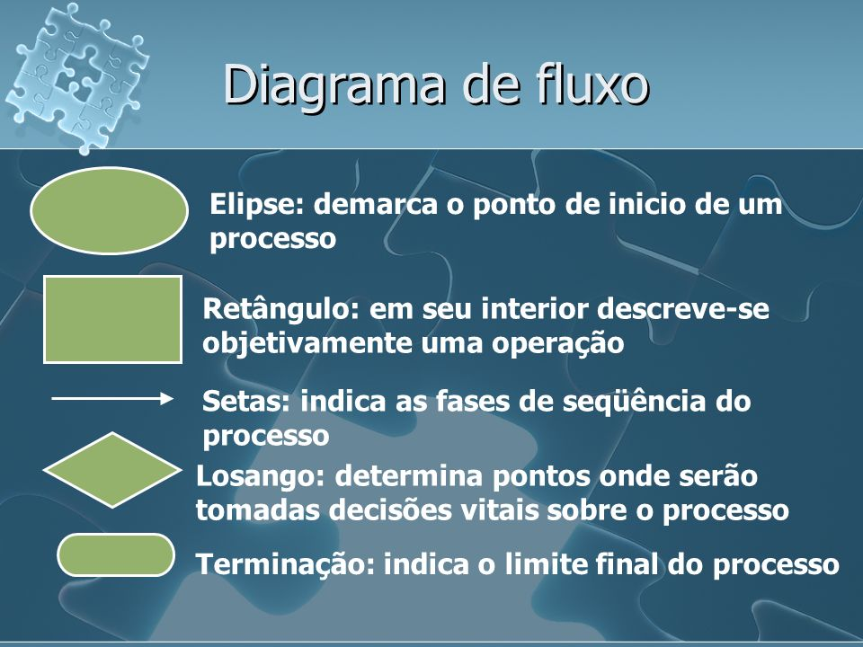 Diagrama de fluxo Elipse: demarca o ponto de inicio de um processo Retângulo: em seu interior descreve-se objetivamente uma operação Setas: indica as fases de seqüência do processo Losango: determina pontos onde serão tomadas decisões vitais sobre o processo Terminação: indica o limite final do processo