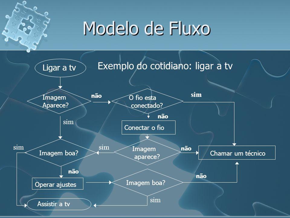 Modelo de Fluxo Exemplo do cotidiano: ligar a tv não sim Ligar a tv Imagem Aparece? O fio esta conectado? Conectar o fio Imagem aparece? Imagem boa? O