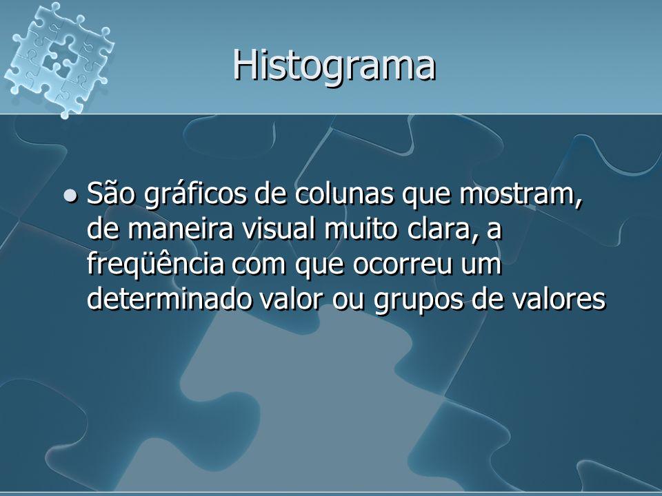 Histograma São gráficos de colunas que mostram, de maneira visual muito clara, a freqüência com que ocorreu um determinado valor ou grupos de valores