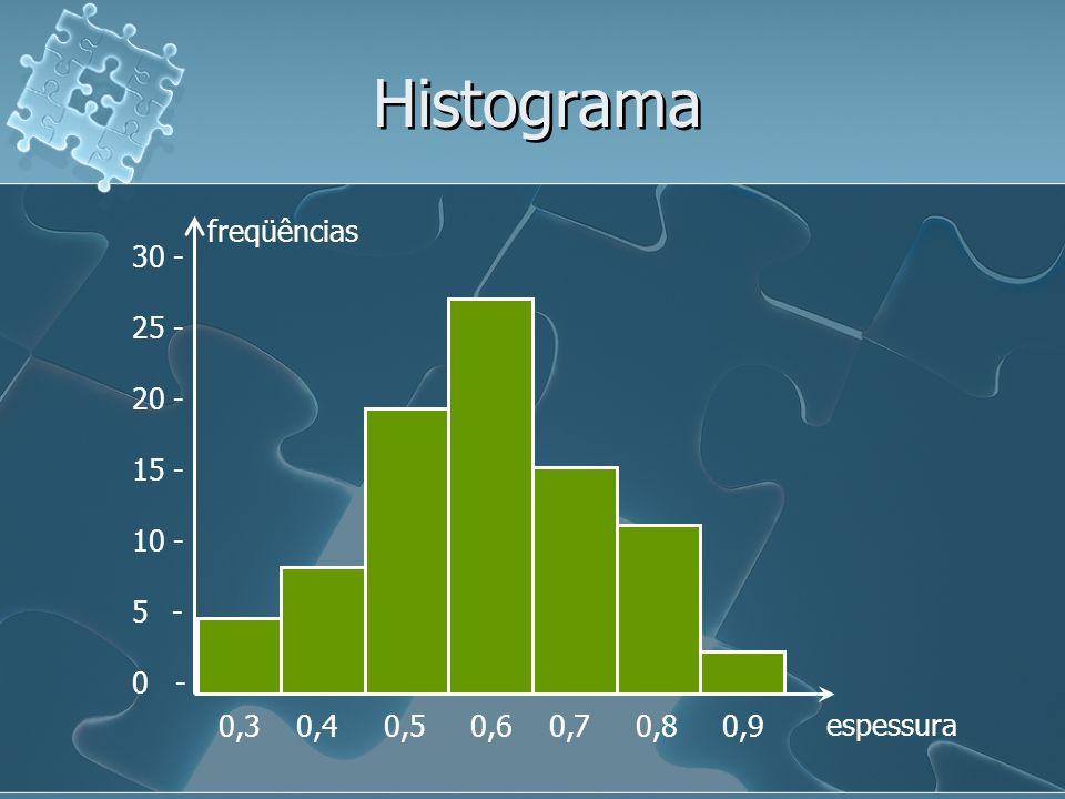 Histograma 30 - 25 - 20 - 15 - 10 - 5- 0 - 0,3 0,4 0,5 0,6 0,7 0,8 0,9 espessura freqüências