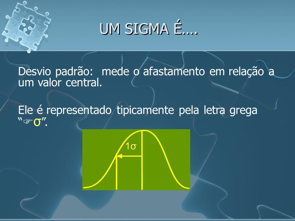 UM SIGMA É…. Desvio padrão: mede o afastamento em relação a um valor central. Ele é representado tipicamente pela letra grega σ. 1σ1σ