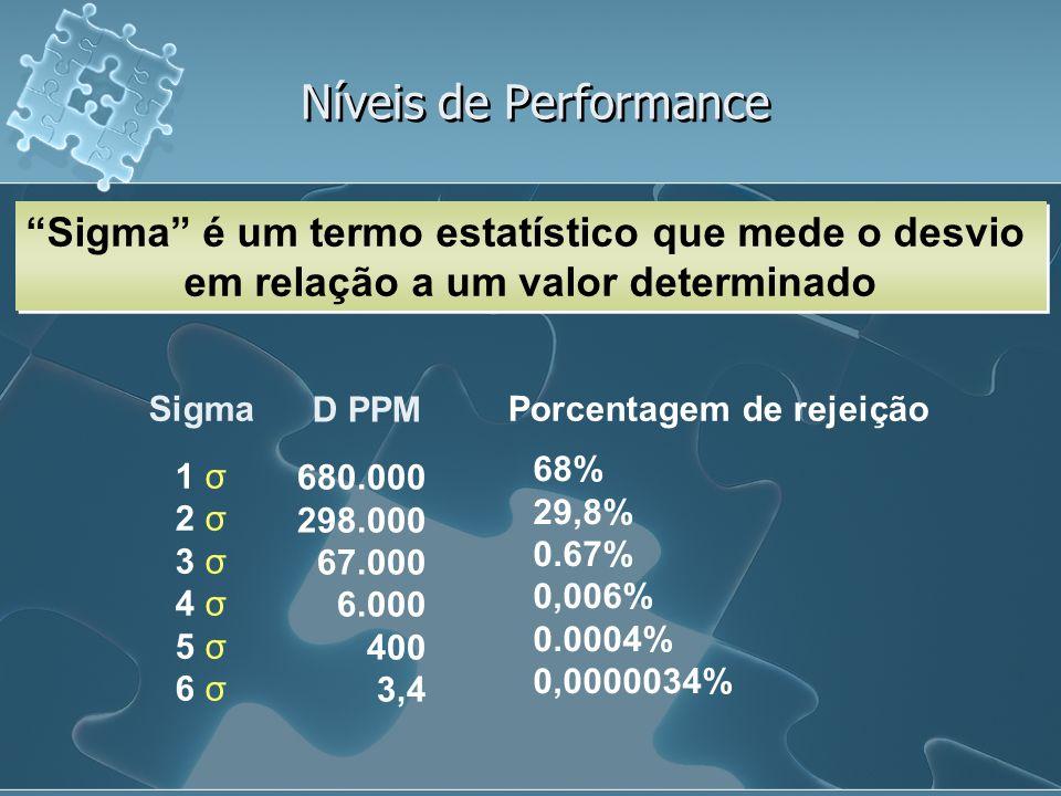 Níveis de Performance Sigma é um termo estatístico que mede o desvio em relação a um valor determinado Sigma 1 σ 2 σ 3 σ 4 σ 5 σ 6 σ D PPM 680.000 298.000 67.000 6.000 400 3,4 68% 29,8% 0.67% 0,006% 0.0004% 0,0000034% Porcentagem de rejeição