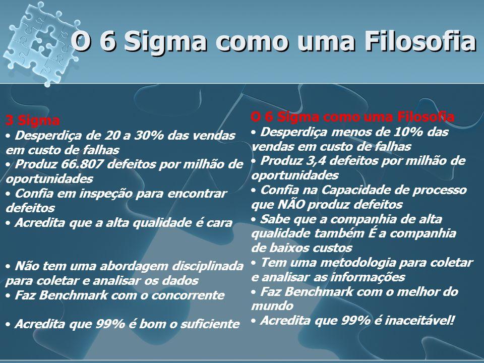 O 6 Sigma como uma Filosofia Desperdiça menos de 10% das vendas em custo de falhas Produz 3,4 defeitos por milhão de oportunidades Confia na Capacidad