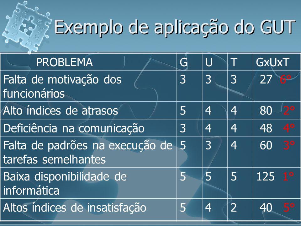Exemplo de aplicação do GUT PROBLEMAGUTGxUxT Falta de motivação dos funcionários 333 27 6° Alto índices de atrasos544 80 2° Deficiência na comunicação