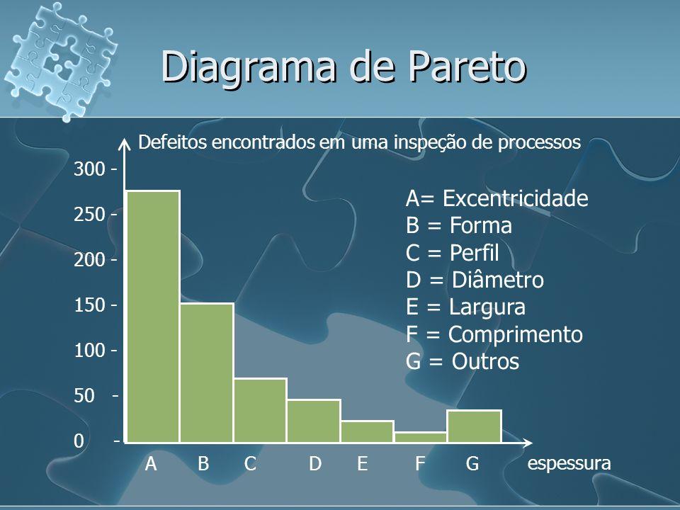Diagrama de Pareto espessura 300 - 250 - 200 - 150 - 100 - 50 - 0 - A B C D E F G A= Excentricidade B = Forma C = Perfil D = Diâmetro E = Largura F = Comprimento G = Outros Defeitos encontrados em uma inspeção de processos