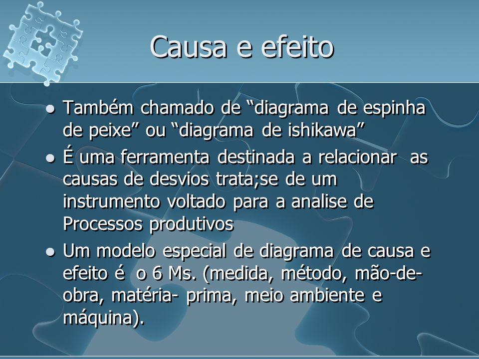 Causa e efeito Também chamado de diagrama de espinha de peixe ou diagrama de ishikawa É uma ferramenta destinada a relacionar as causas de desvios trata;se de um instrumento voltado para a analise de Processos produtivos Um modelo especial de diagrama de causa e efeito é o 6 Ms.