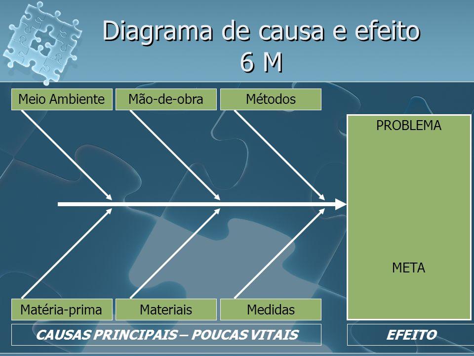 Diagrama de causa e efeito 6 M CAUSAS PRINCIPAIS – POUCAS VITAISEFEITO Meio AmbienteMão-de-obraMétodos Matéria-primaMateriaisMedidas PROBLEMA META