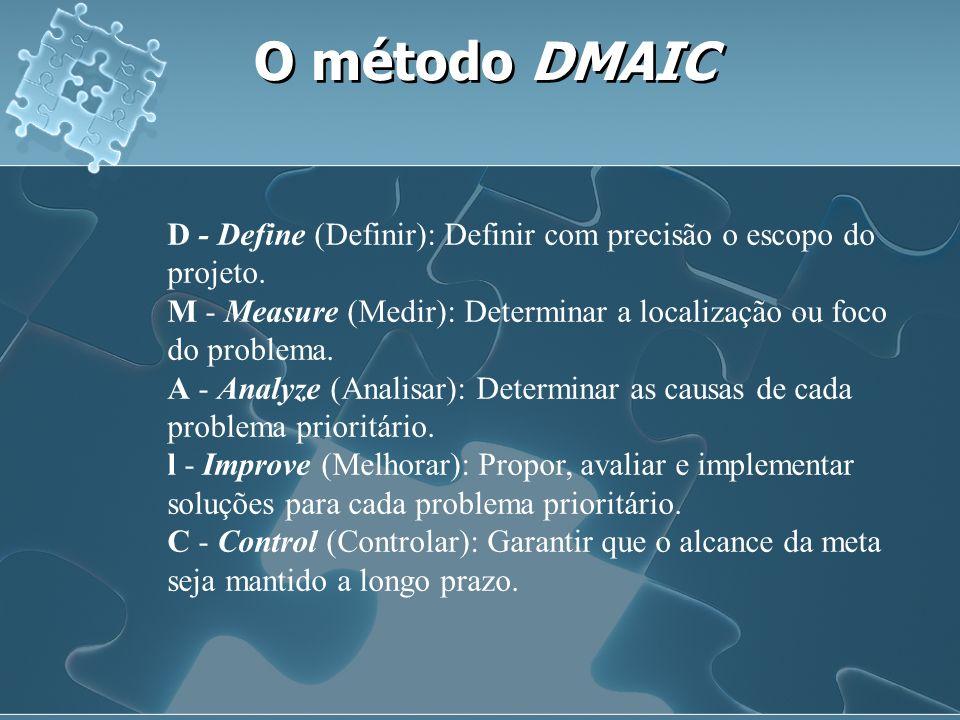 O método DMAIC D - Define (Definir): Definir com precisão o escopo do projeto.