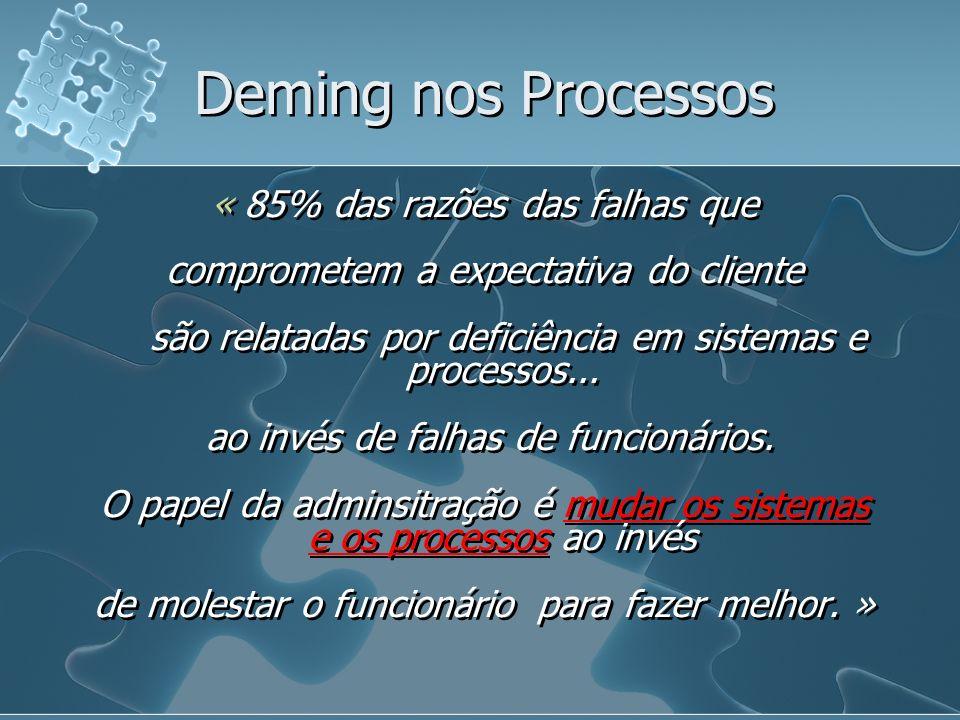 Deming nos Processos « 85% das razões das falhas que comprometem a expectativa do cliente são relatadas por deficiência em sistemas e processos...