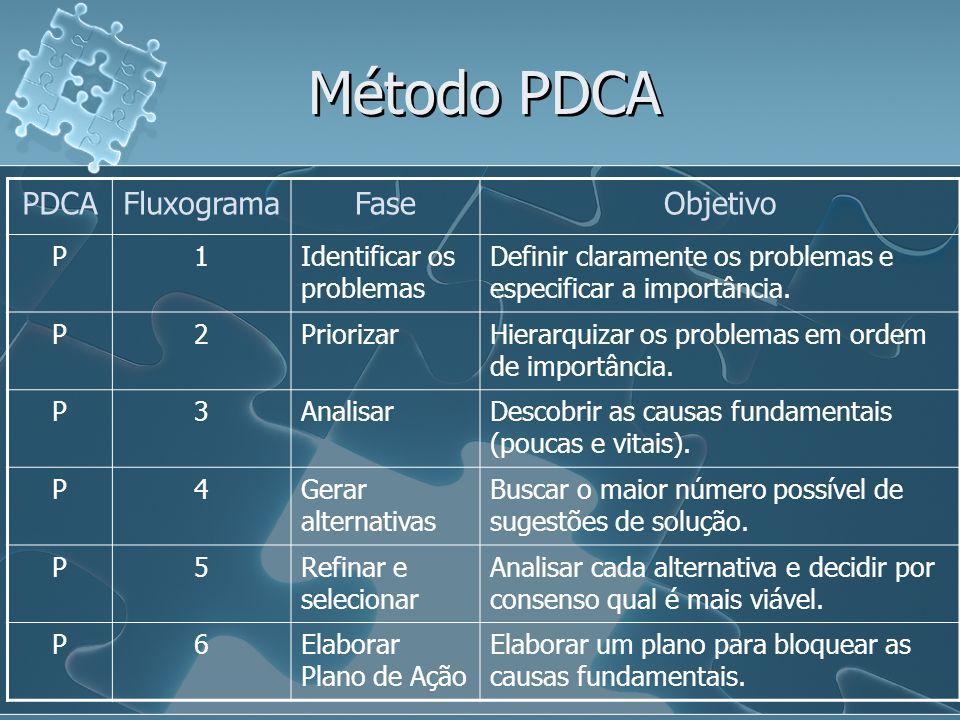 Método PDCA PDCAFluxogramaFaseObjetivo P1Identificar os problemas Definir claramente os problemas e especificar a importância. P2PriorizarHierarquizar