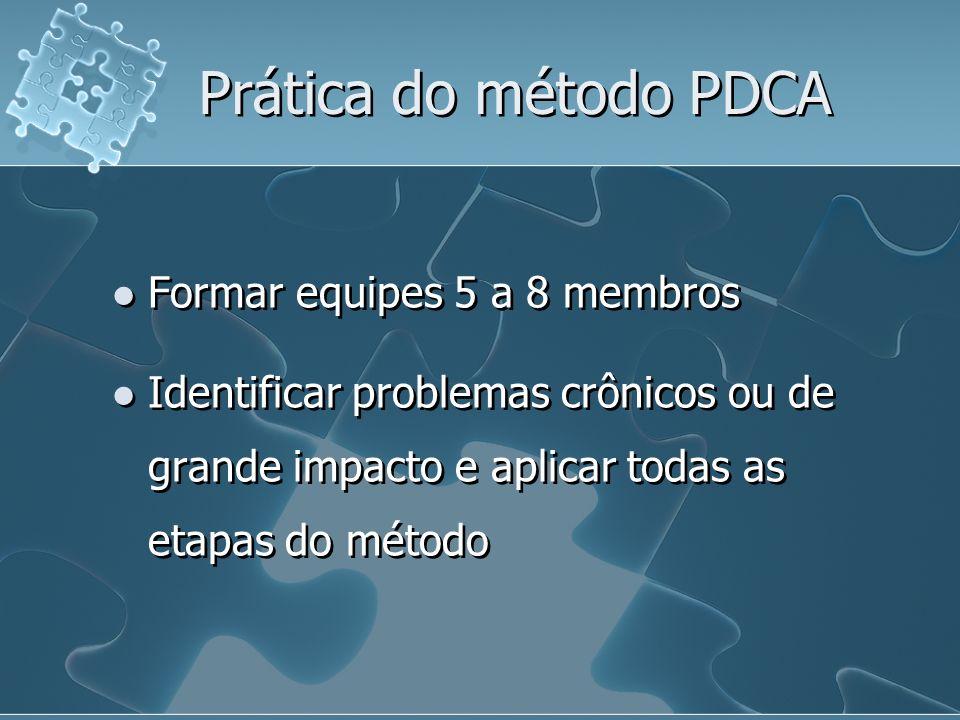 Prática do método PDCA Formar equipes 5 a 8 membros Identificar problemas crônicos ou de grande impacto e aplicar todas as etapas do método Formar equipes 5 a 8 membros Identificar problemas crônicos ou de grande impacto e aplicar todas as etapas do método