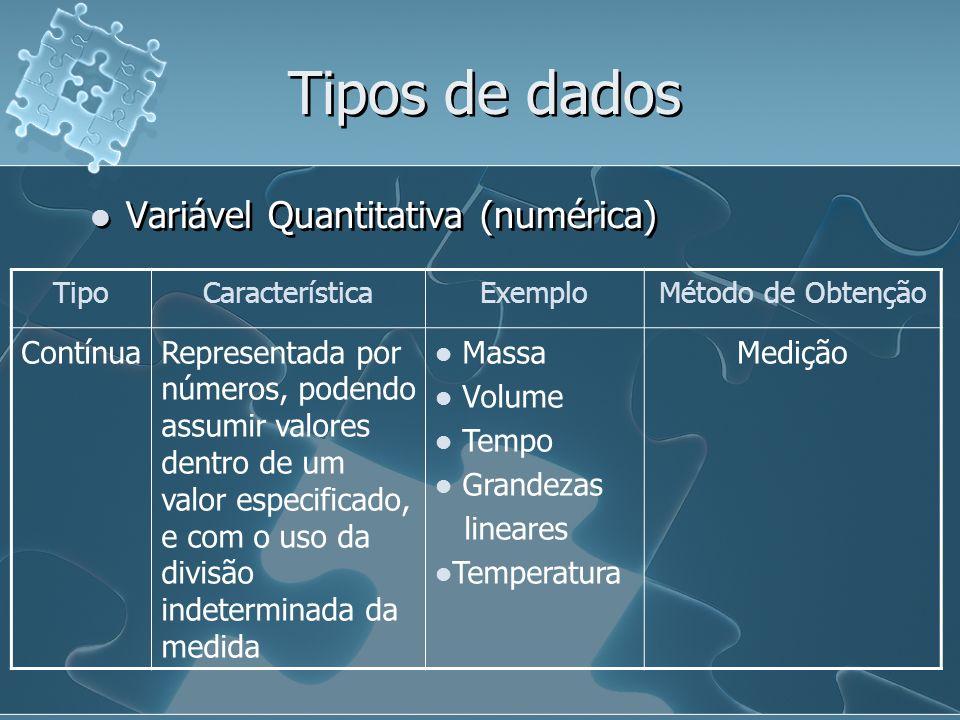 Tipos de dados Variável Quantitativa (numérica) TipoCaracterísticaExemploMétodo de Obtenção ContínuaRepresentada por números, podendo assumir valores dentro de um valor especificado, e com o uso da divisão indeterminada da medida Massa Volume Tempo Grandezas lineares Temperatura Medição