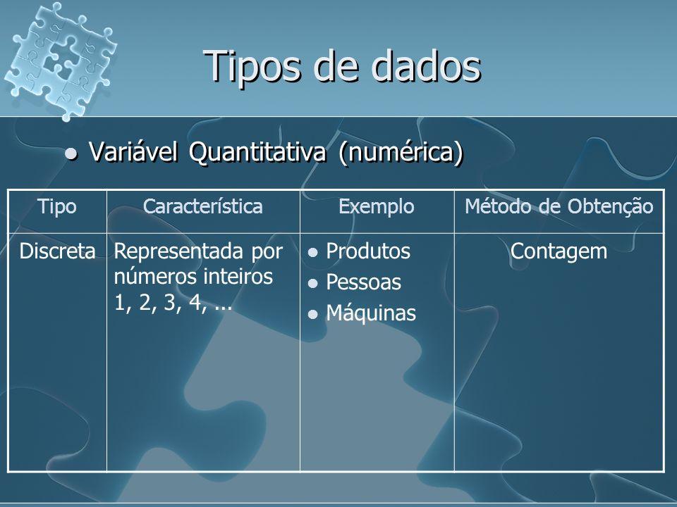 Tipos de dados Variável Quantitativa (numérica) TipoCaracterísticaExemploMétodo de Obtenção DiscretaRepresentada por números inteiros 1, 2, 3, 4,...