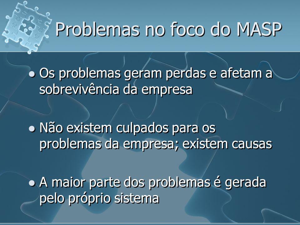 Os problemas geram perdas e afetam a sobrevivência da empresa Não existem culpados para os problemas da empresa; existem causas A maior parte dos prob
