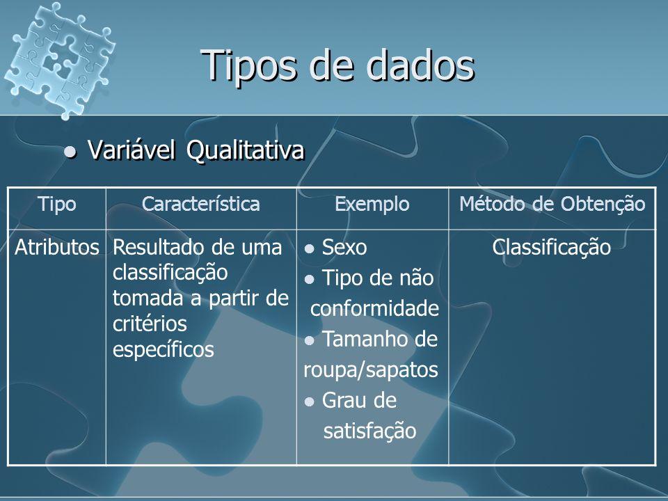 Tipos de dados Variável Qualitativa TipoCaracterísticaExemploMétodo de Obtenção AtributosResultado de uma classificação tomada a partir de critérios específicos Sexo Tipo de não conformidade Tamanho de roupa/sapatos Grau de satisfação Classificação